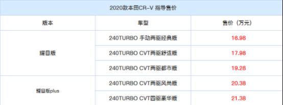 2020款本田CR-V上市,,配置升级加量不加价