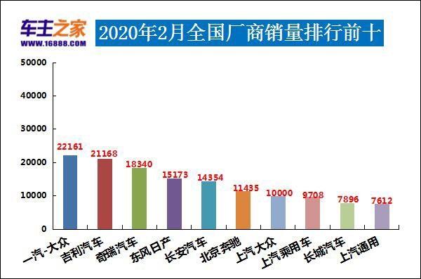 2020年2月汽车销量排行榜 奇瑞进前三