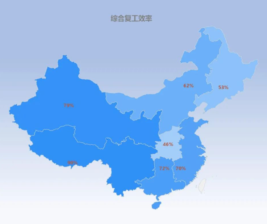 中国汽车流通协会:经销商综合复工率67.16%,销售效率仅有58.2%