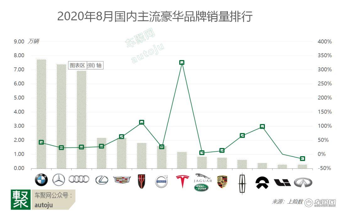 8月豪华车猛增38%,份额占20%!宝马超奔驰重归榜首
