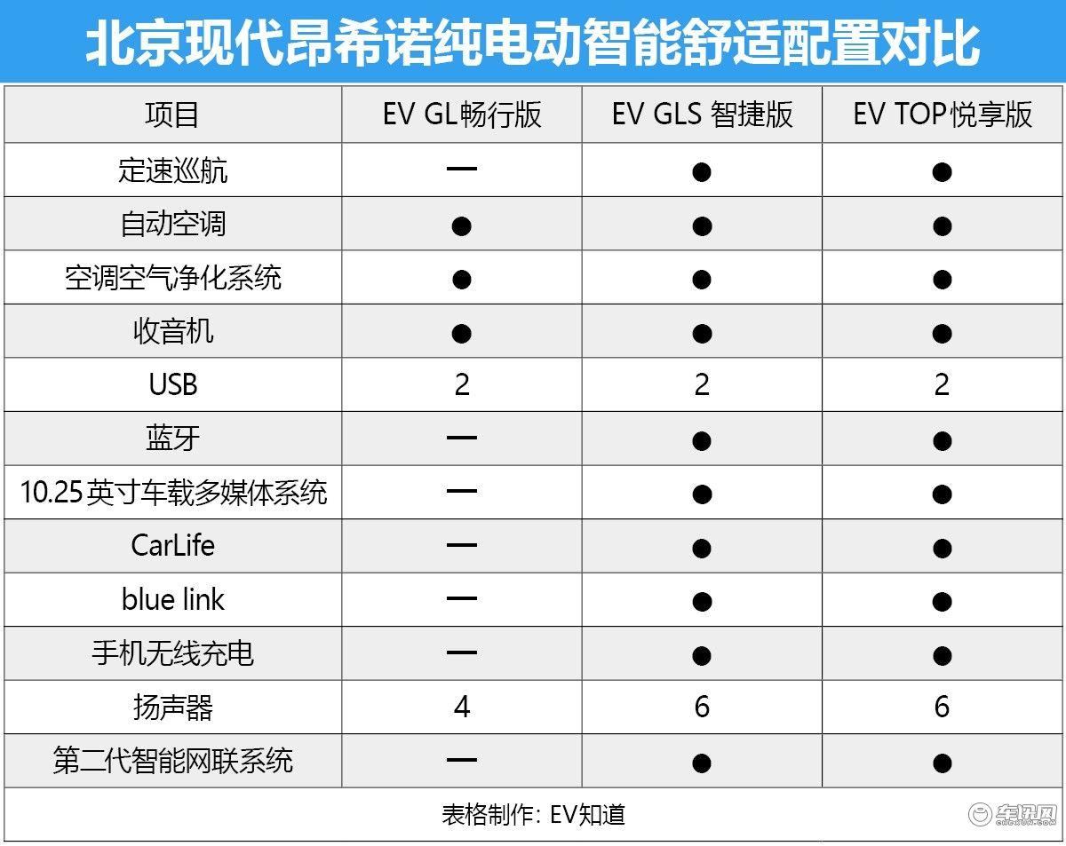 首推EV TOP悅享版 北京現代昂希諾純電動購車手冊