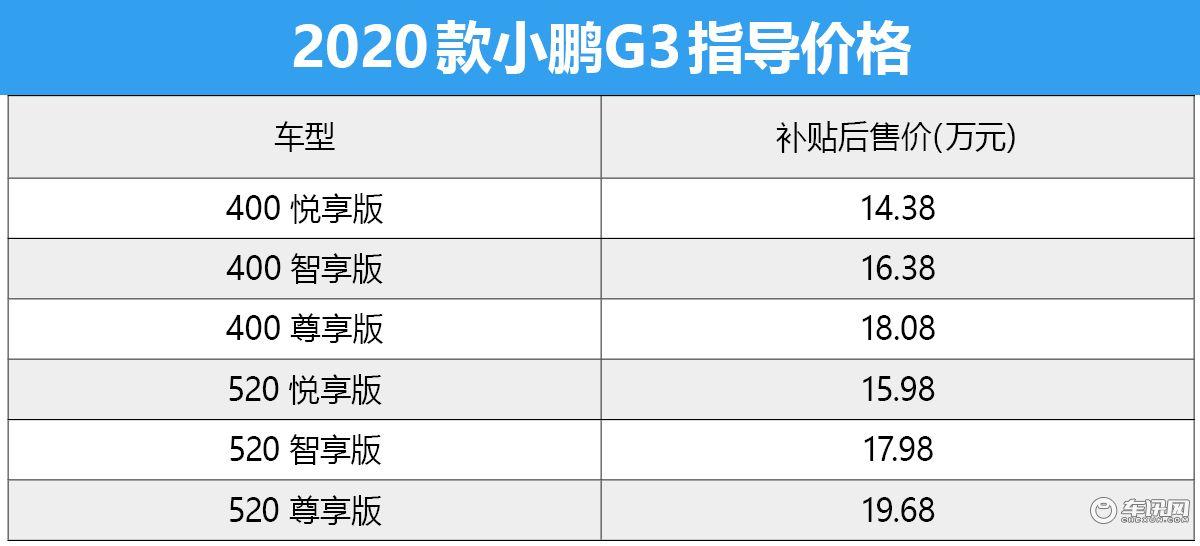 进化不止一点 2020款小鹏G3试驾