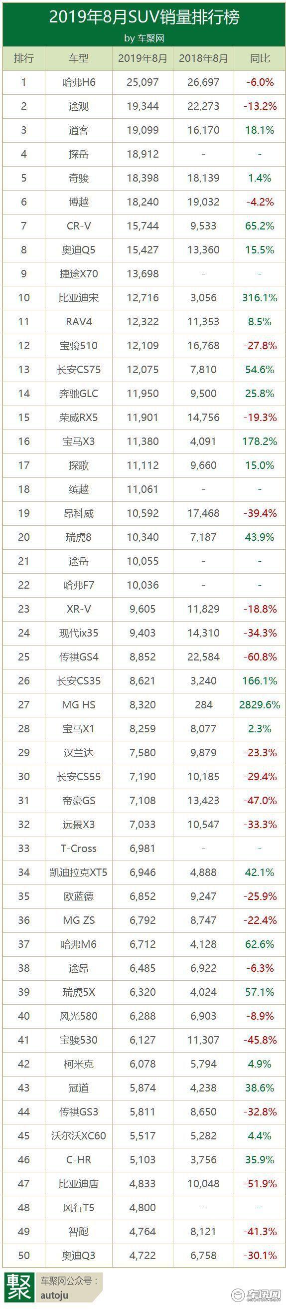 8月销量排行榜:轩逸第一卡罗拉失意,H6力压途观夺冠